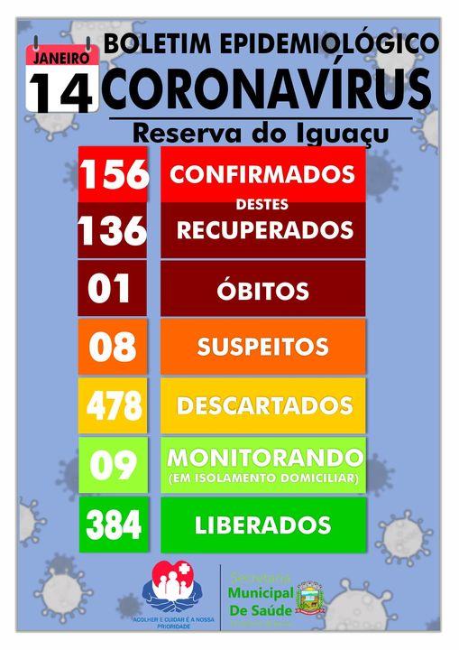 Boletim Epidemiológico de Reserva do  Iguaçu
